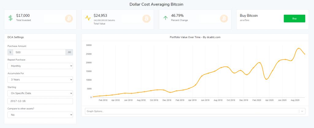 Dollar-Cost Averaging Bitcoin